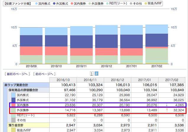 楽ラップ運用実績 資産の推移 6ヶ月目