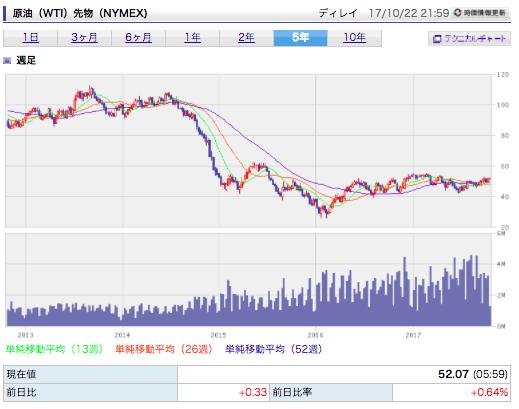 石油価格 減少