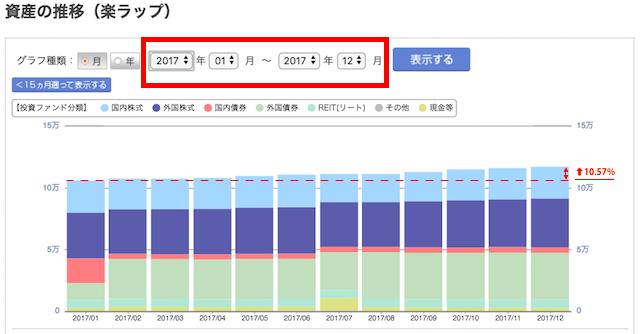 楽ラップ 2017年 運用実績 推移
