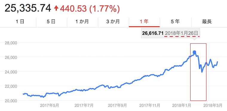 楽ラップ ダウ平均株価
