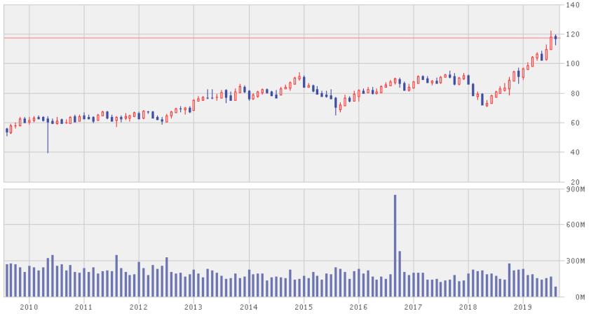 P&G 株価