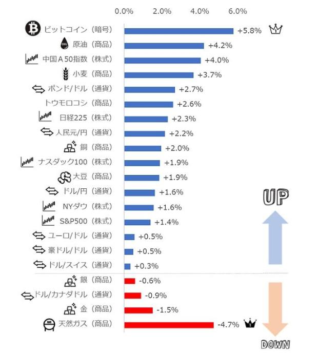 楽天証券 ジャンル横断・騰落率ランキング