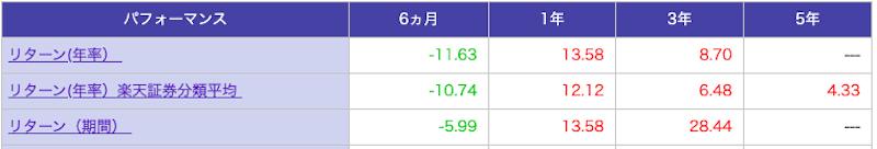 楽天証券 つみたてNISAeMAXISSlim先進国株式インデックス