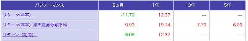 楽天証券 積立NISA 楽天・全世界株式インデックス