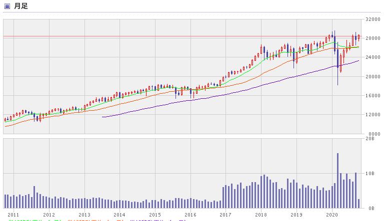 アメリカ株 株価