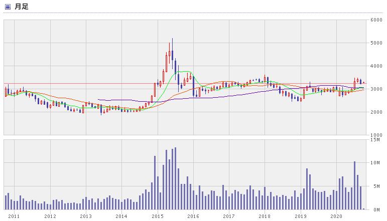 中国株 株価