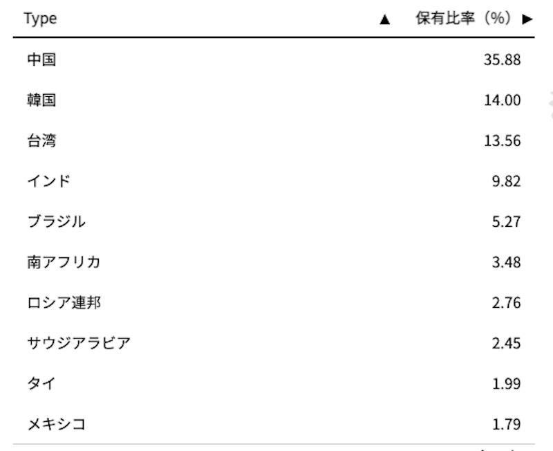 iシェアーズ・コア MSCI 新興国株