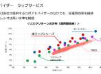 ロボアド 運用実績比較